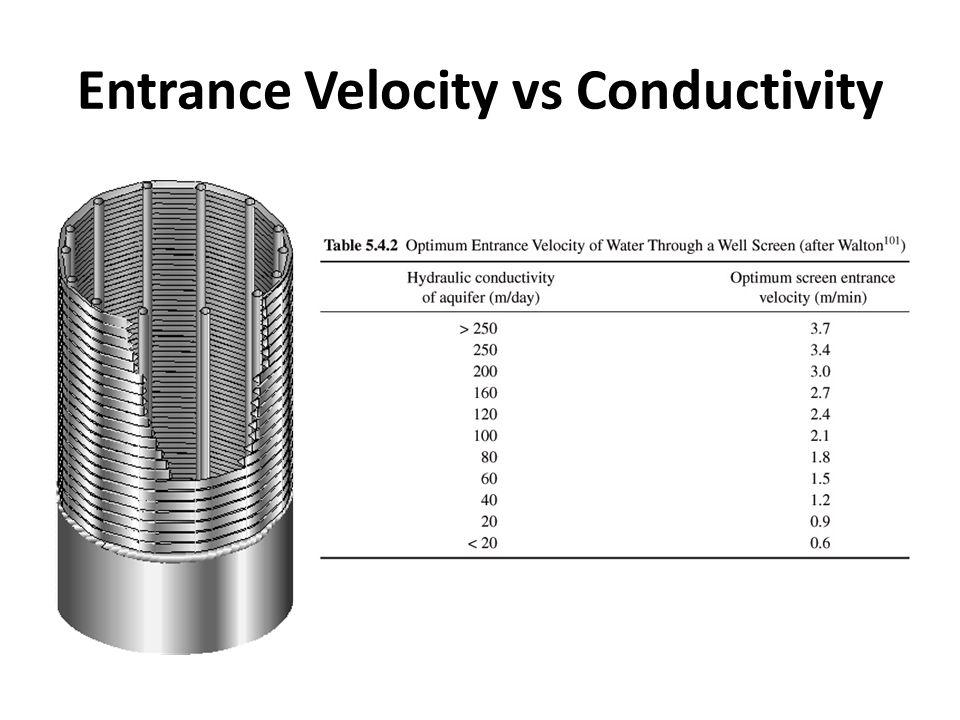 Entrance Velocity vs Conductivity