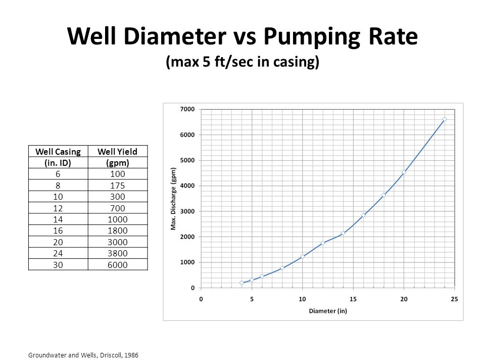 Well Diameter vs Pumping Rate (max 5 ft/sec in casing) Well CasingWell Yield (in.
