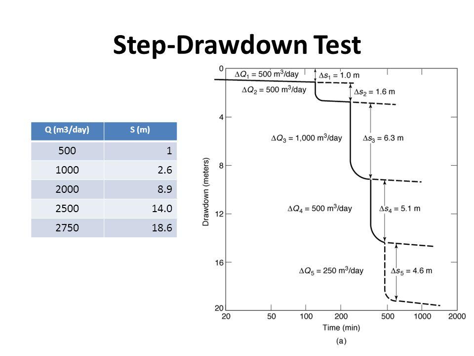 Step-Drawdown Test Q (m3/day)S (m) 5001 10002.6 20008.9 250014.0 275018.6