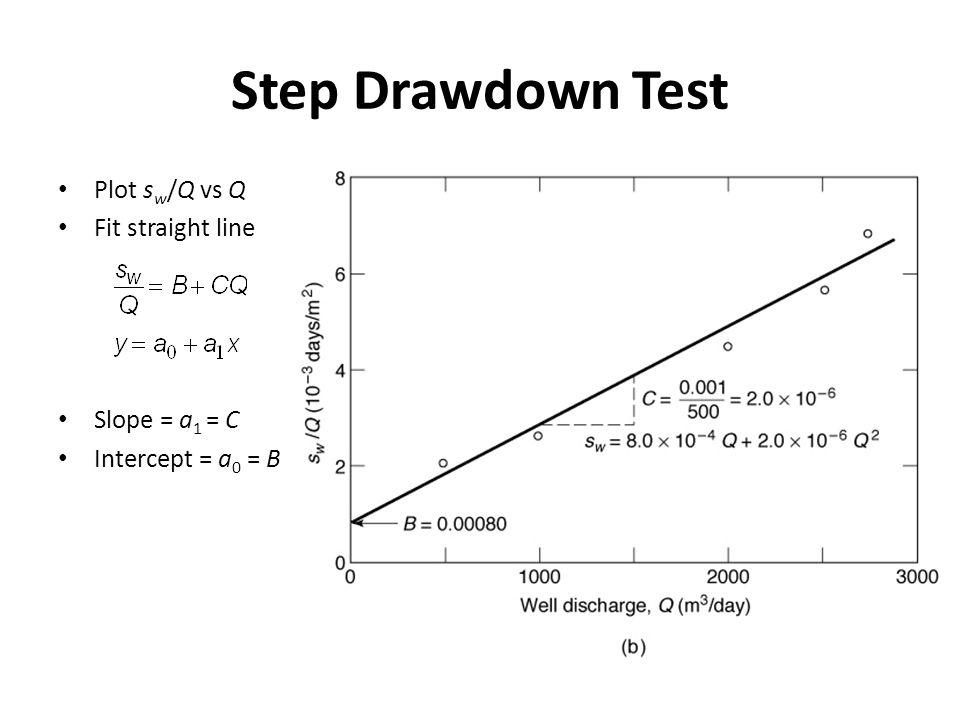 Step Drawdown Test Plot s w /Q vs Q Fit straight line Slope = a 1 = C Intercept = a 0 = B