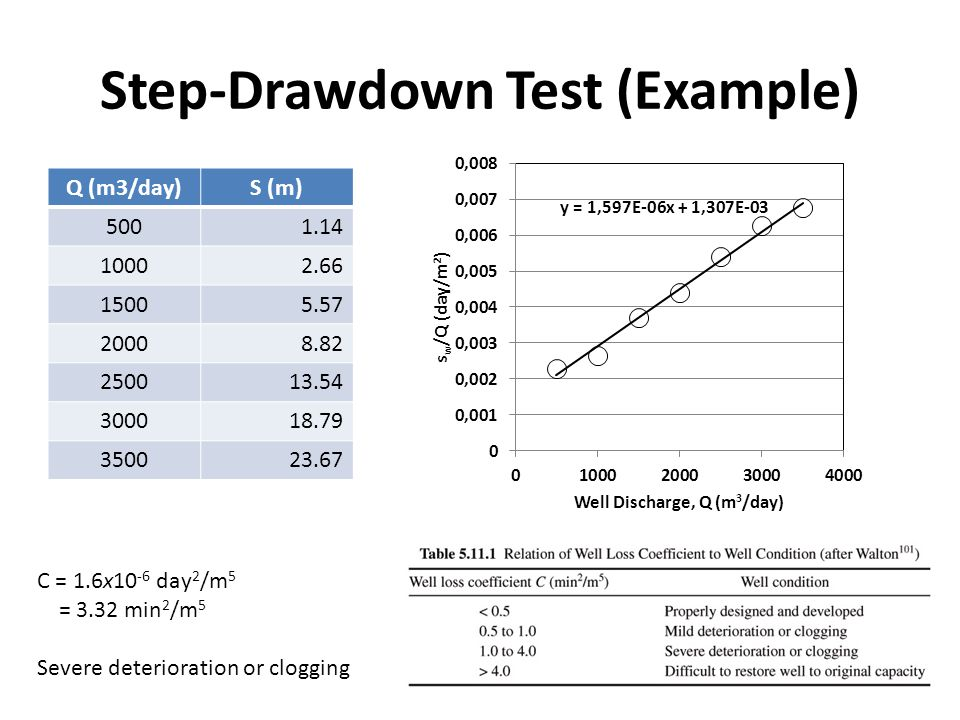 Step-Drawdown Test (Example) Q (m3/day)S (m) C = 1.6x10 -6 day 2 /m 5 = 3.32 min 2 /m 5 Severe deterioration or clogging