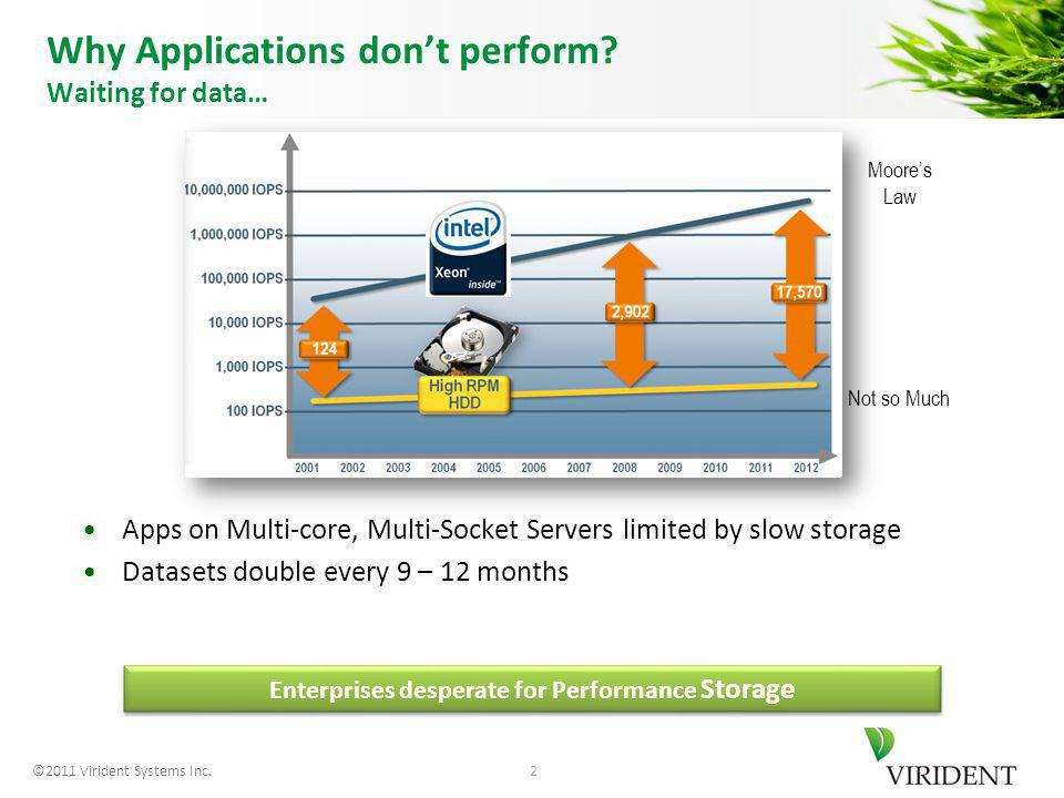 ©2011 Virident Systems Inc. Why Applications dont perform.