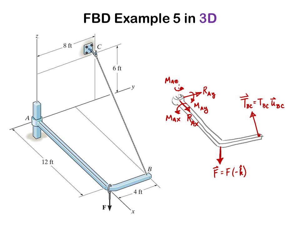 FBD Example 5 in 3D