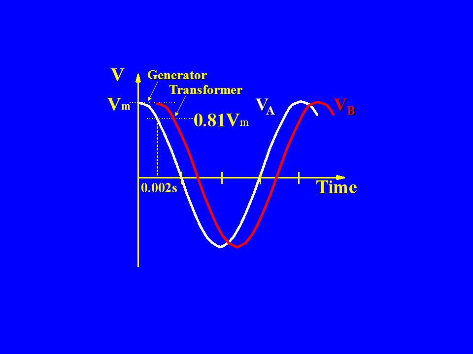 V A V B Generator Transformer