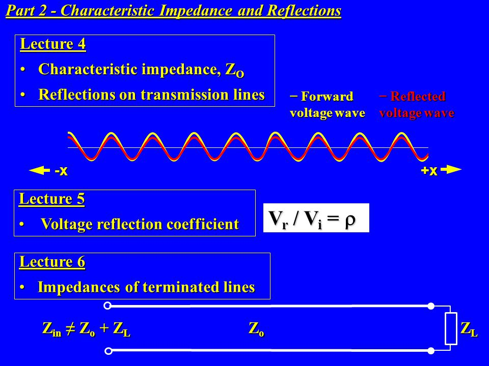 Reflected Reflected voltage wave +x-x Forward Forward voltage wave Part 2 - Characteristic Impedance and Reflections Lecture 4 Characteristic impedanc