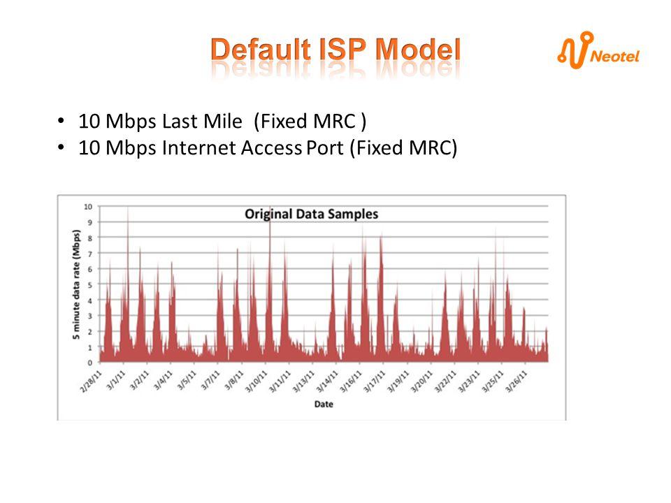 10 Mbps Last Mile (Fixed MRC ) 10 Mbps Internet Access Port (Fixed MRC)