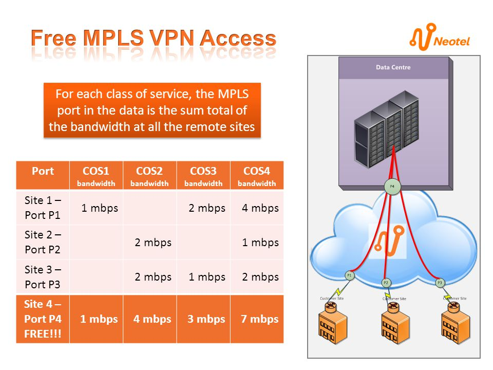 PortCOS1 bandwidth COS2 bandwidth COS3 bandwidth COS4 bandwidth Site 1 – Port P1 1 mbps2 mbps4 mbps Site 2 – Port P2 2 mbps1 mbps Site 3 – Port P3 2 mbps1 mbps2 mbps Site 4 – Port P4 FREE!!.