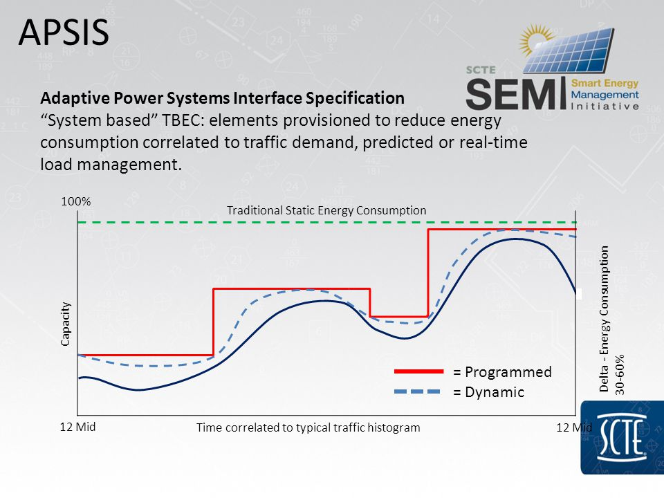 Adaptive Power Systems Interface Specification System based TBEC: elements provisioned to reduce energy consumption correlated to traffic demand, predicted or real-time load management.