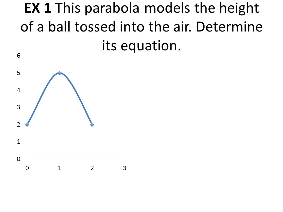 EX 1 This parabola models the height of a ball tossed into the air. Determine its equation.