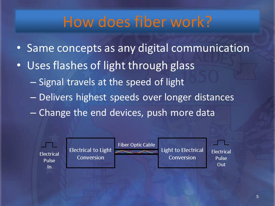 How does fiber work? Same concepts as any digital communication Uses flashes of light through glass – Signal travels at the speed of light – Delivers