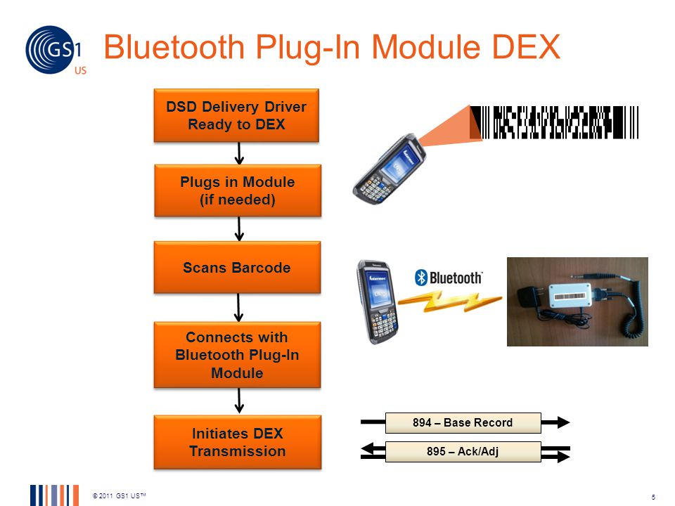 Bluetooth Plug-In Module DEX © 2011 GS1 US 5 DSD Delivery Driver Ready to DEX Scans Barcode Connects with Bluetooth Plug-In Module Initiates DEX Trans