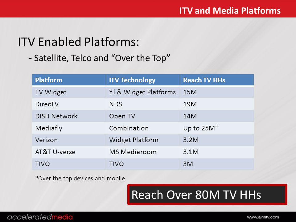ITV and Media Platforms PlatformITV TechnologyReach TV HHs TV WidgetY.