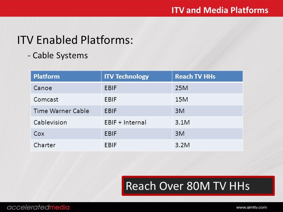 ITV and Media Platforms PlatformITV TechnologyReach TV HHs CanoeEBIF25M ComcastEBIF15M Time Warner CableEBIF3M CablevisionEBIF + Internal3.1M CoxEBIF3M CharterEBIF3.2M Reach Over 80M TV HHs ITV Enabled Platforms: - Cable Systems