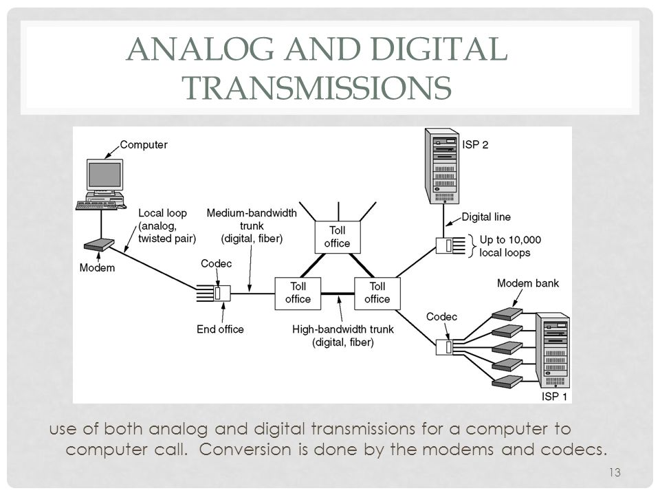 13 ANALOG AND DIGITAL TRANSMISSIONS use of both analog and digital transmissions for a computer to computer call.
