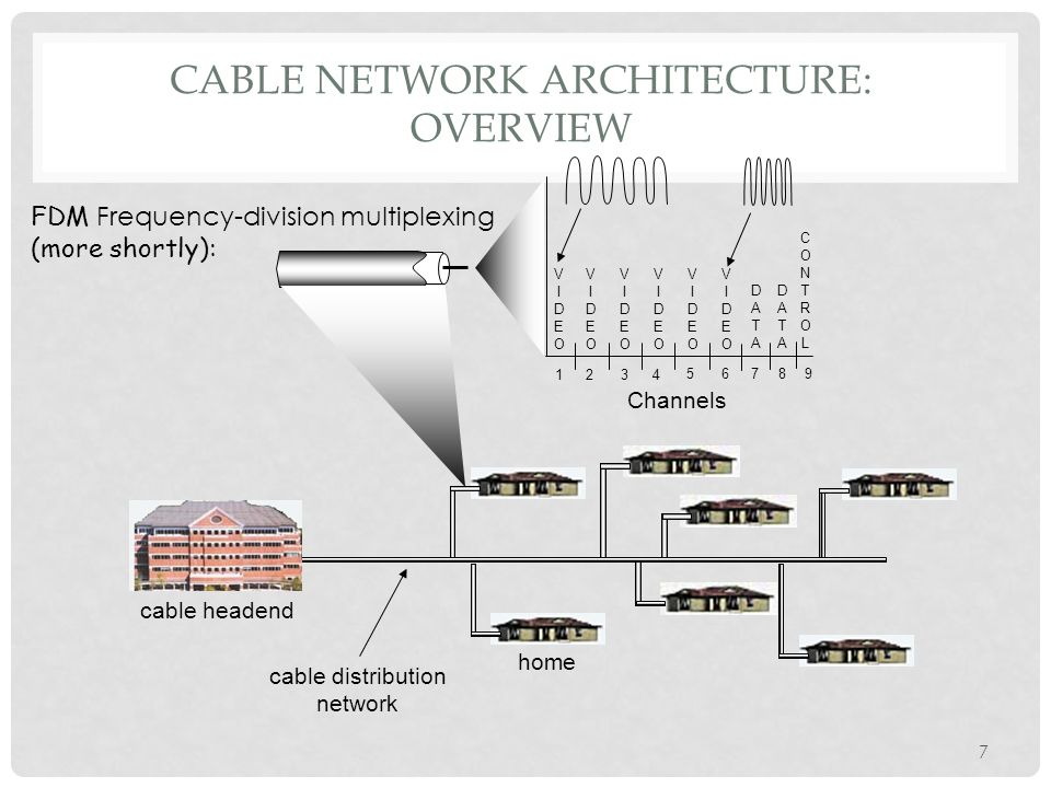 7 CABLE NETWORK ARCHITECTURE: OVERVIEW home cable headend cable distribution network Channels VIDEOVIDEO VIDEOVIDEO VIDEOVIDEO VIDEOVIDEO VIDEOVIDEO VIDEOVIDEO DATADATA DATADATA CONTROLCONTROL 1234 56789 FDM Frequency-division multiplexing (more shortly):