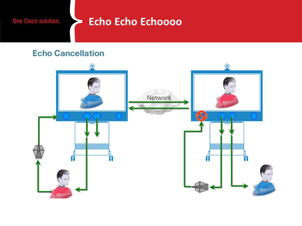 Echo Echo Echoooo