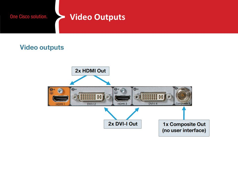 Video Outputs