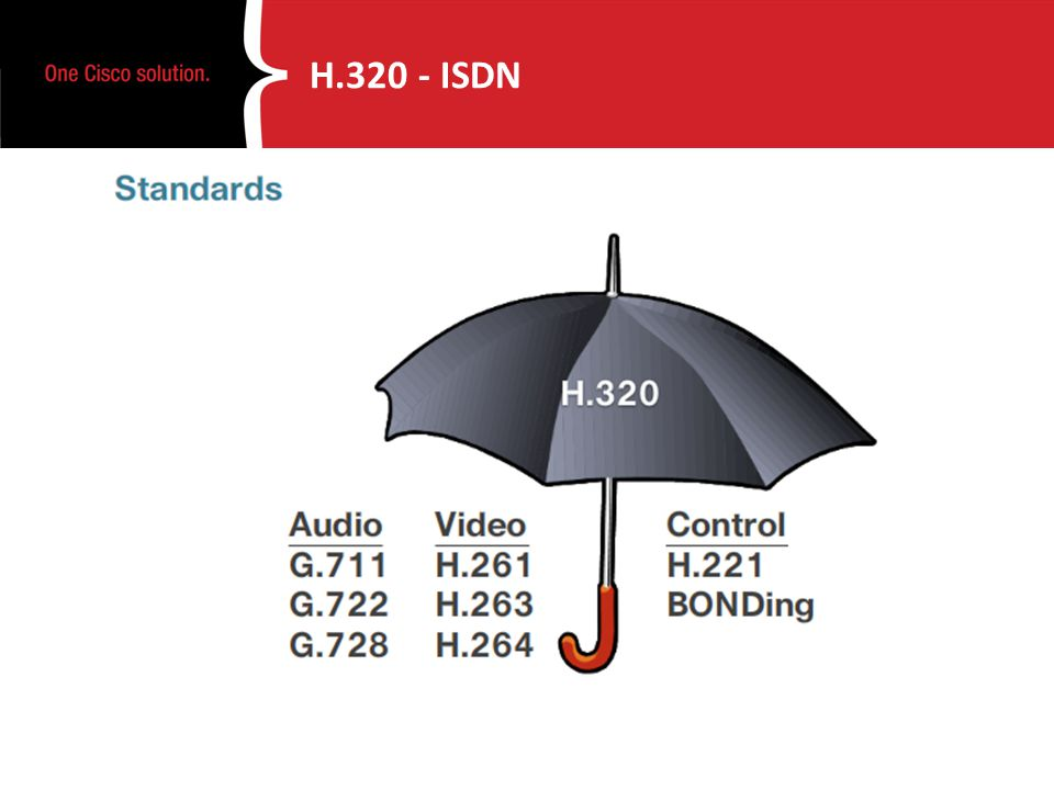 H.320 - ISDN