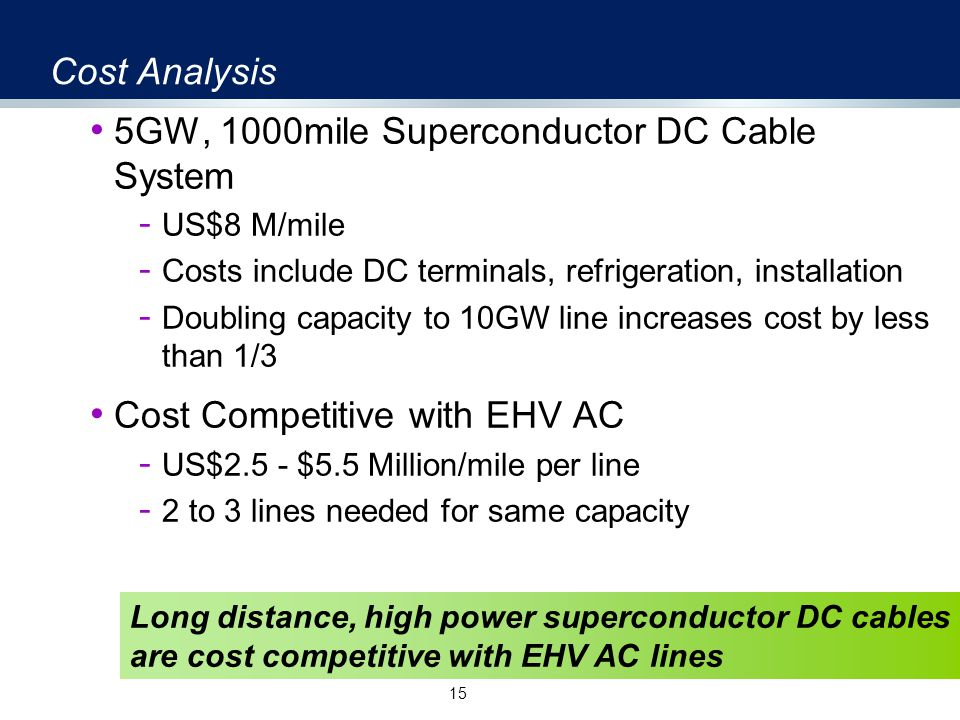 Cost Analysis 5GW, 1000mile Superconductor DC Cable System - US$8 M/mile - Costs include DC terminals, refrigeration, installation - Doubling capacity to 10GW line increases cost by less than 1/3 Cost Competitive with EHV AC - US$2.5 - $5.5 Million/mile per line - 2 to 3 lines needed for same capacity 15 Long distance, high power superconductor DC cables are cost competitive with EHV AC lines