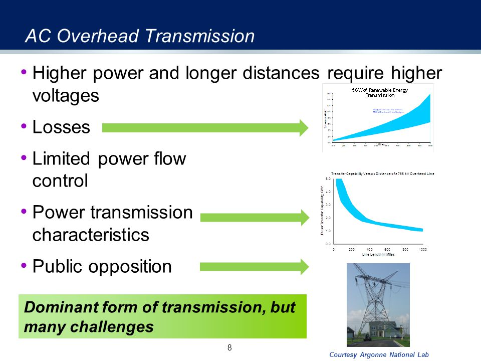 AC Overhead Transmission Higher power and longer distances require higher voltages Losses Limited power flow control Power transmission characteristics Public opposition 8 Courtesy Argonne National Lab Dominant form of transmission, but many challenges