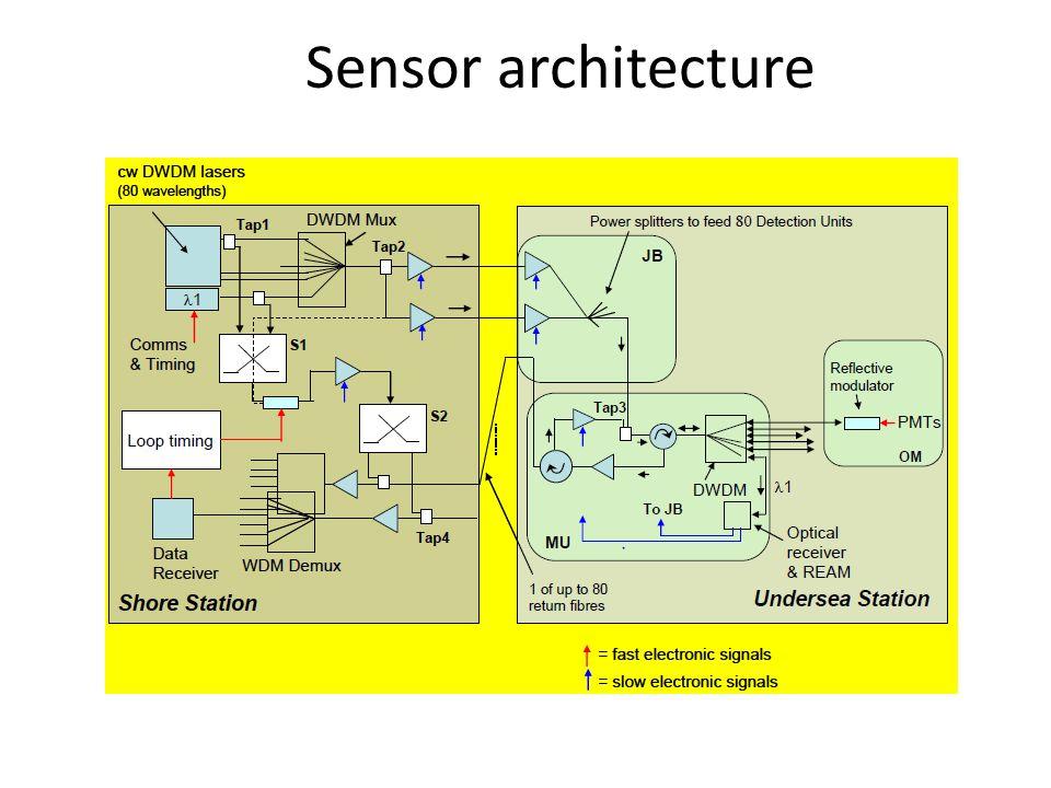 Sensor architecture
