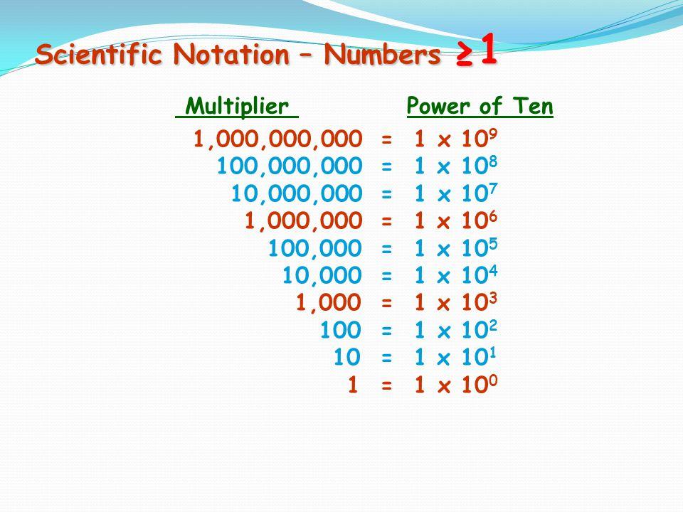 Engineering Notation – Numbers <1 m milli- µ micro- n nano- p pico- = x 10 -3 = x 10 -6 = x 10 -9 = x 10 -12 Abbrev.