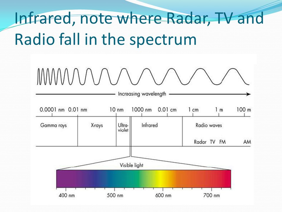 Infrared, note where Radar, TV and Radio fall in the spectrum