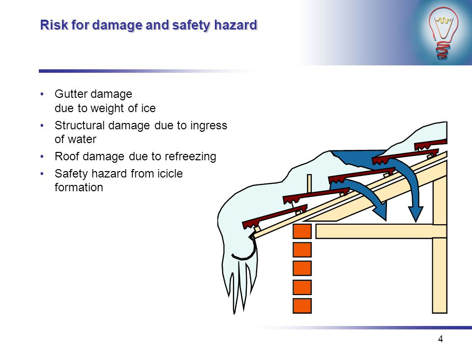 4 Risk for damage and safety hazard Gutter damage due to weight of ice Structural damage due to ingress of water Roof damage due to refreezing Safety hazard from icicle formation