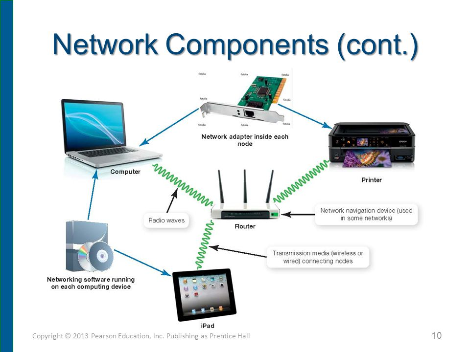 Network Components (cont.) Copyright © 2013 Pearson Education, Inc. Publishing as Prentice Hall 10