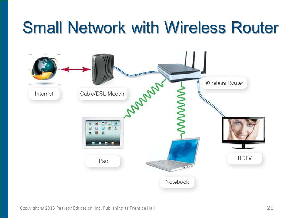 Small Network with Wireless Router Copyright © 2013 Pearson Education, Inc. Publishing as Prentice Hall 29
