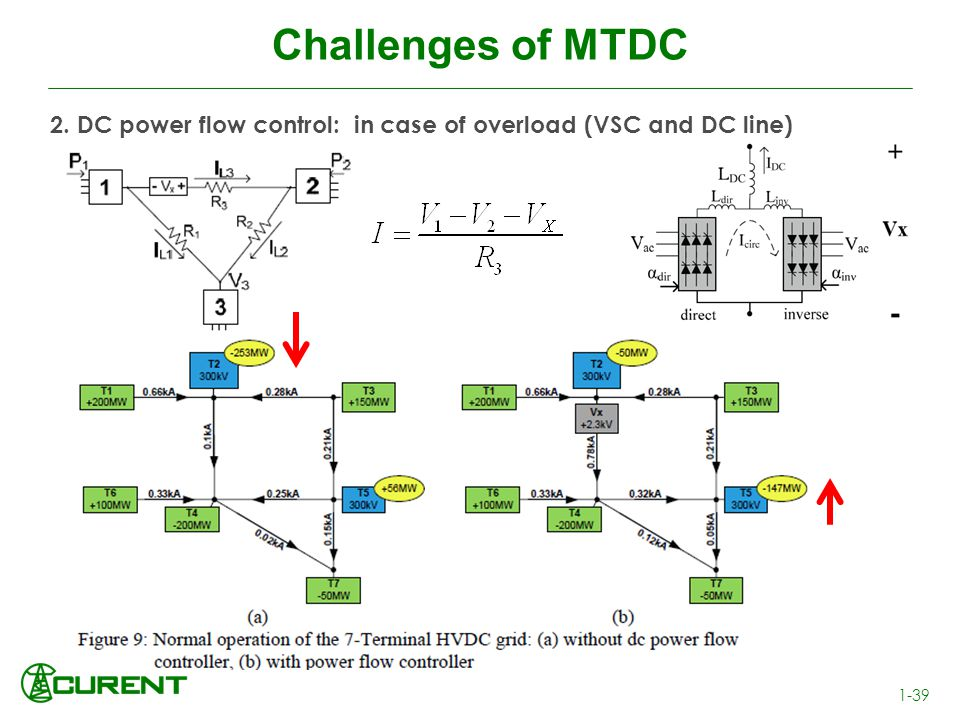 Challenges of MTDC 1-39 2. DC power flow control: in case of overload (VSC and DC line)