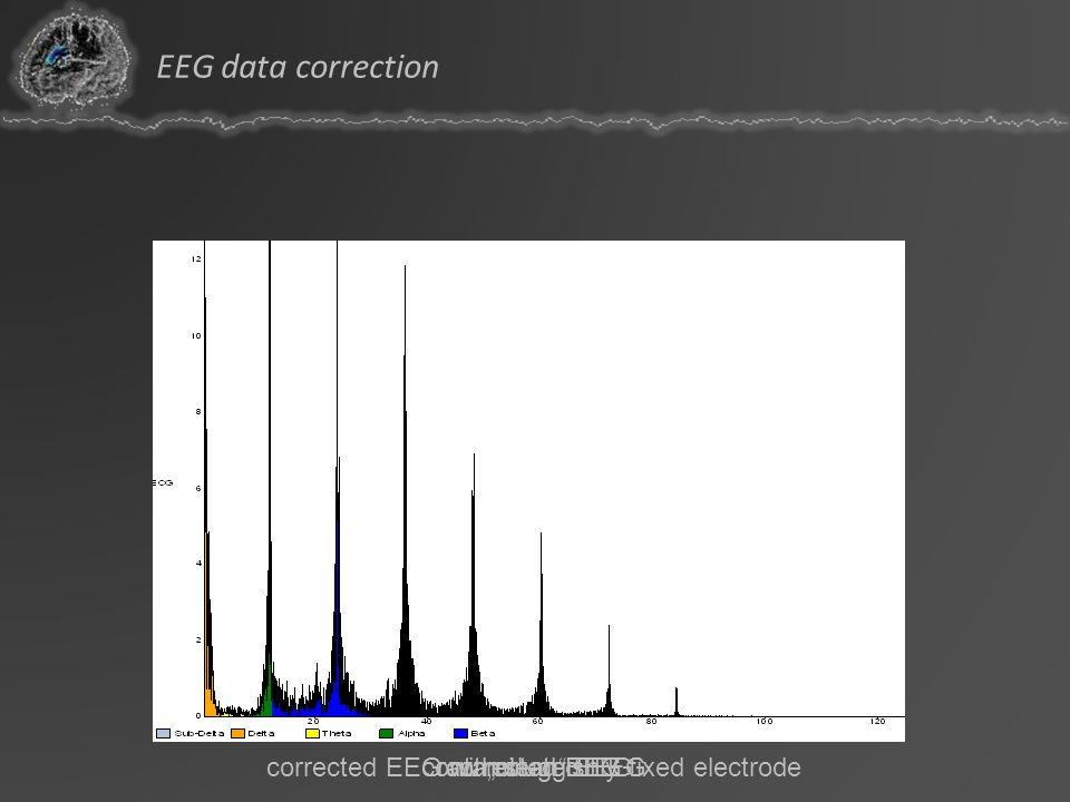contaminated EEGraw clean EEGcorrected EEG corrected EEG with sluggishly fixed electrode EEG data correction