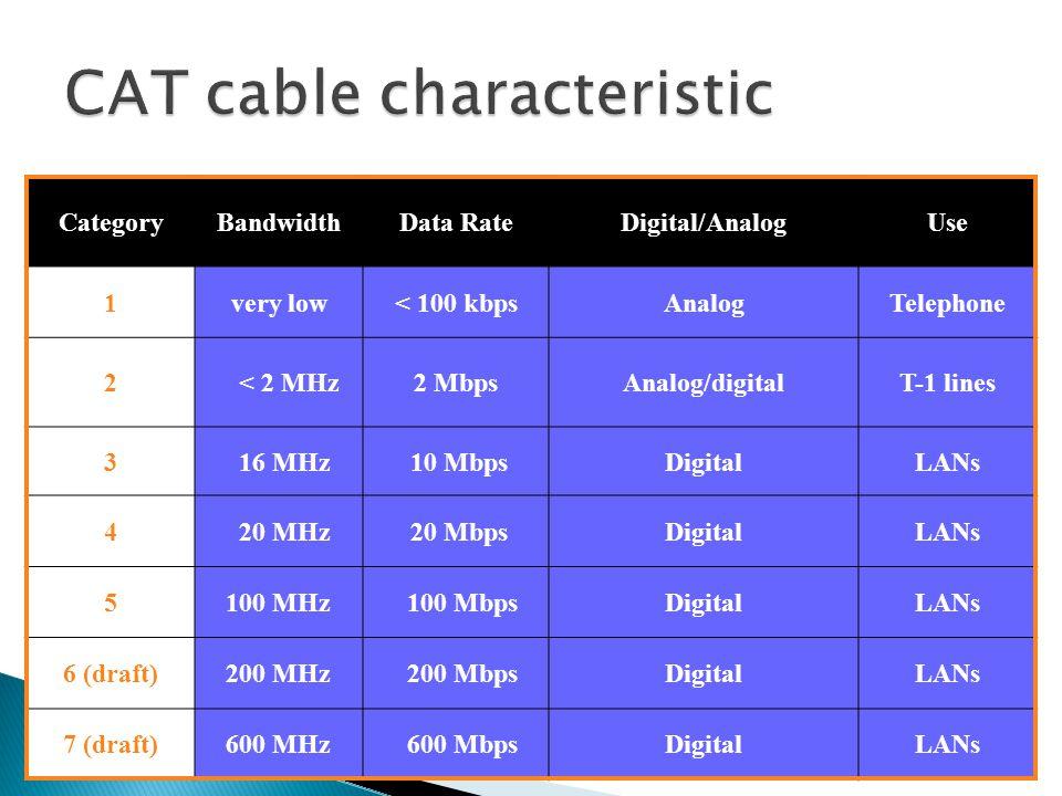 CategoryBandwidthData RateDigital/AnalogUse 1very low< 100 kbpsAnalogTelephone 2 < 2 MHz2 MbpsAnalog/digitalT-1 lines 3 16 MHz 10 MbpsDigitalLANs 4 20 MHz 20 MbpsDigitalLANs 5 100 MHz 100 MbpsDigitalLANs 6 (draft) 200 MHz 200 MbpsDigitalLANs 7 (draft) 600 MHz 600 MbpsDigitalLANs