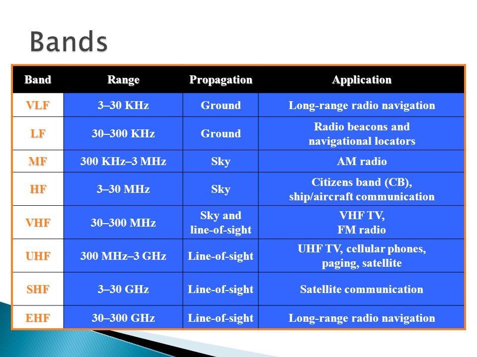 BandRangePropagationApplicationVLF3–30 KHzGroundLong-range radio navigation LF30–300 KHzGround Radio beacons and navigational locators MF300 KHz–3 MHzSkyAM radio HF3–30 MHzSky Citizens band (CB), ship/aircraft communication VHF30–300 MHz Sky and line-of-sight VHF TV, FM radio UHF300 MHz–3 GHzLine-of-sight UHF TV, cellular phones, paging, satellite SHF3–30 GHzLine-of-sightSatellite communication EHF30–300 GHzLine-of-sightLong-range radio navigation