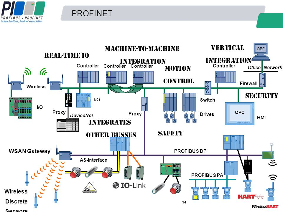 PROFINET 14 I/O Wireless Real-time IO Controller Machine-to-Machine Integration Motion Control Drives Office Network Controller Vertical Integration F