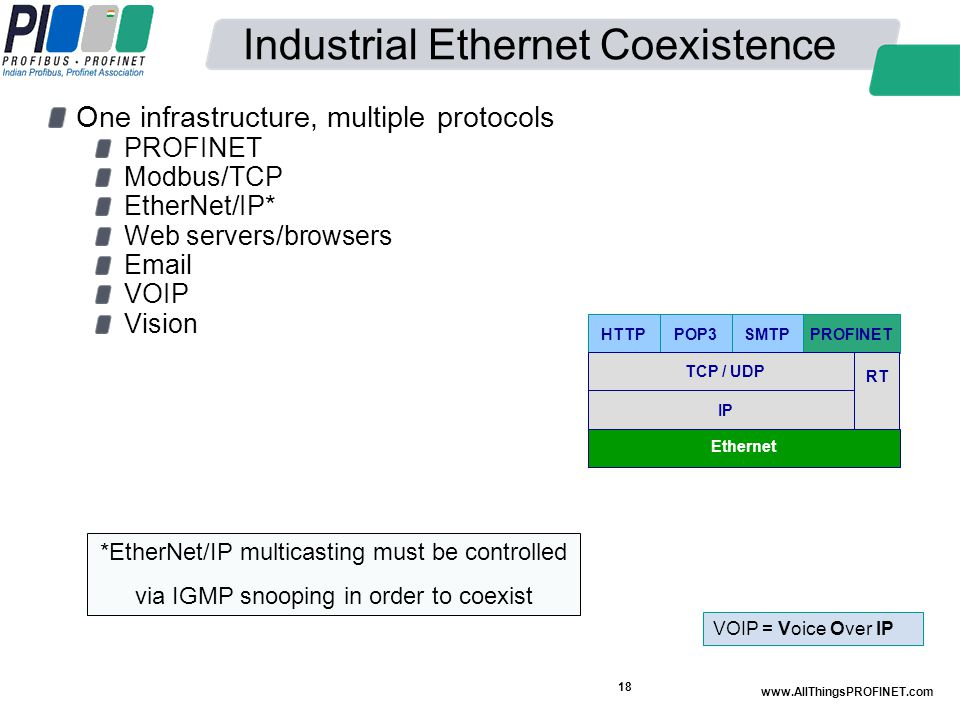 Industrial Ethernet Coexistence One infrastructure, multiple protocols PROFINET Modbus/TCP EtherNet/IP* Web servers/browsers Email VOIP Vision www.All