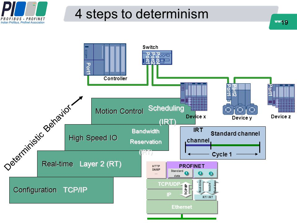 www.A llThing sPROF INET.c om 4 steps to determinism 19 Configuration Real-time High Speed IO TCP/IP Layer 2 (RT) BandwidthReservation(IRT) Cycle 1 IR