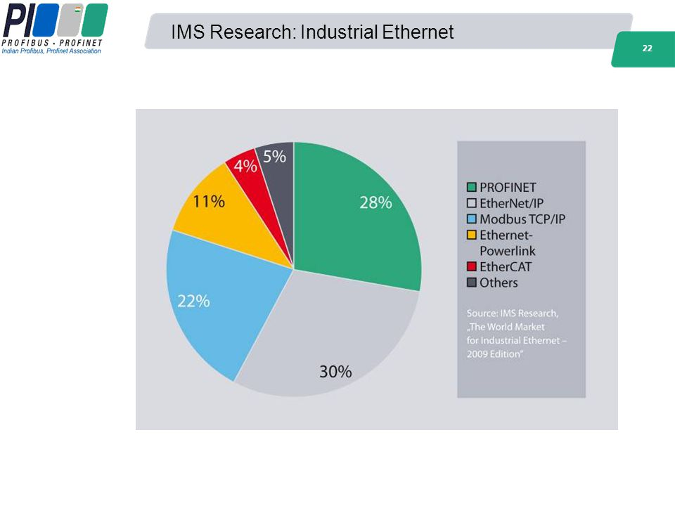 22 IMS Research: Industrial Ethernet