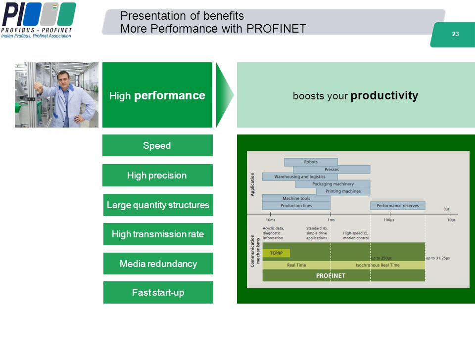23 Presentation of benefits More Performance with PROFINET Speed High precision Large quantity structures High transmission rate Media redundancy Fast
