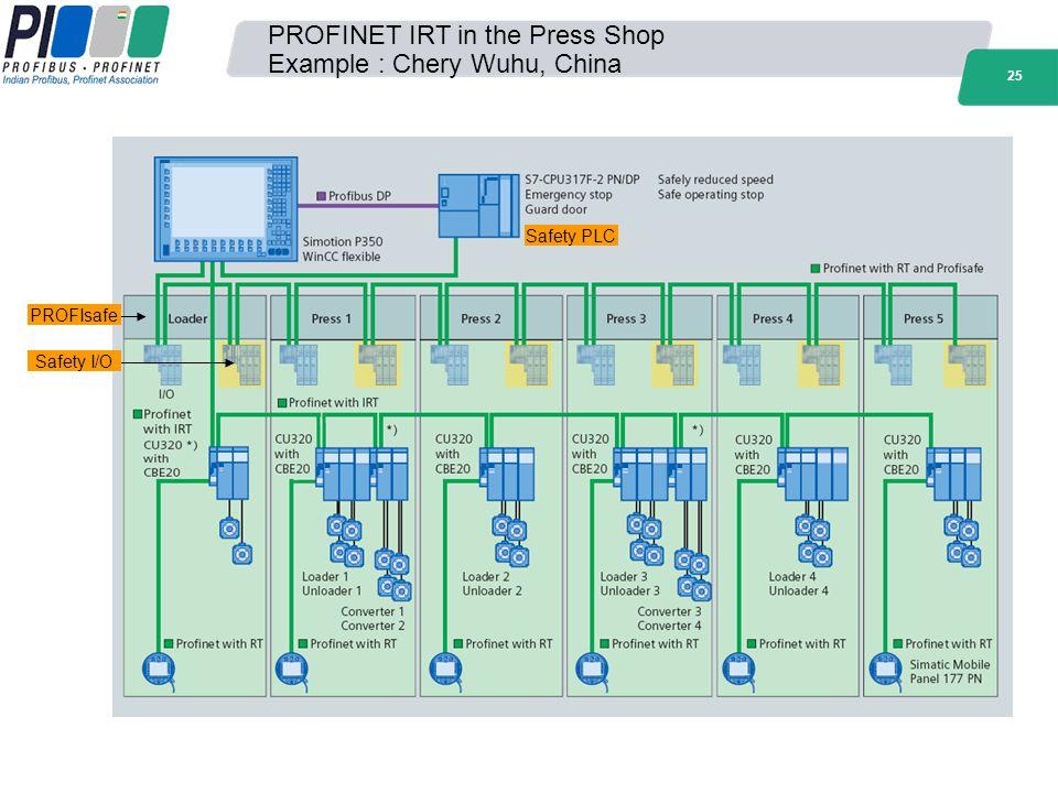 25 Safety PLC Safety I/O PROFIsafe PROFINET IRT in the Press Shop Example : Chery Wuhu, China