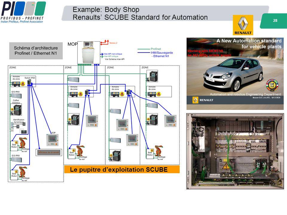 28 Le pupitre dexploitation SCUBE Example: Body Shop Renaults SCUBE Standard for Automation
