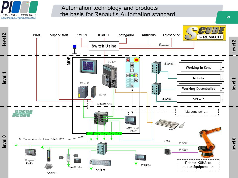 29 level 1 level 2 level 0 Automation technology and products the basis for Renaults Automation standard