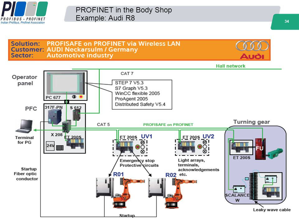 34 PROFINET in the Body Shop Example: Audi R8