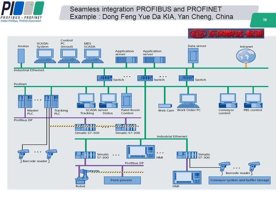 38 Seamless integration PROFIBUS and PROFINET Example : Dong Feng Yue Da KIA, Yan Cheng, China