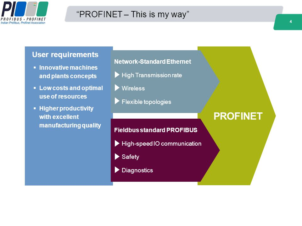 4 PROFINET – This is my way User requirements Innovative machines and plants concepts Low costs and optimal use of resources Higher productivity with