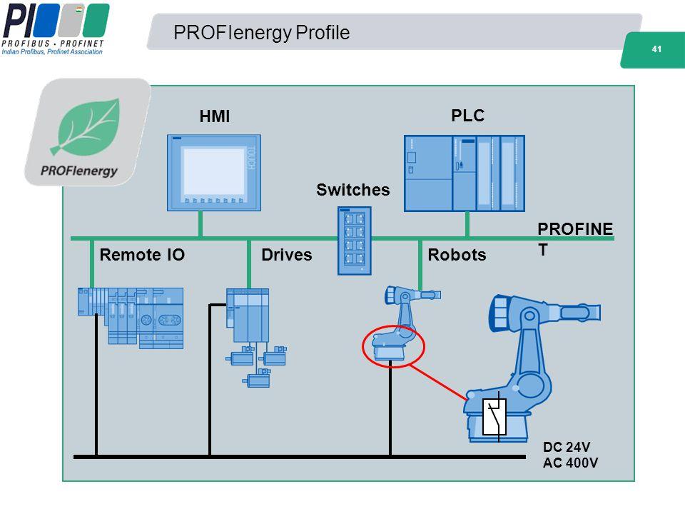 41 PROFIenergy Profile PROFINE T DC 24V HMI PLC Remote IODrivesRobots AC 400V Switches