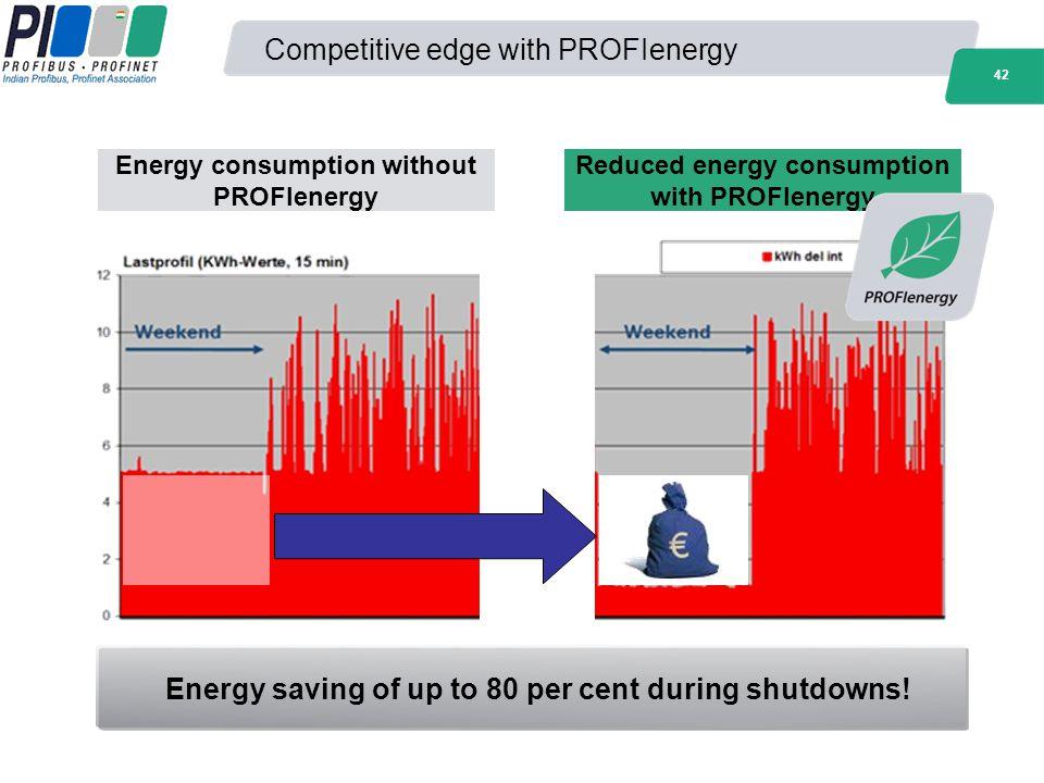 42 Competitive edge with PROFIenergy Energy consumption without PROFIenergy Reduced energy consumption with PROFIenergy Energy saving of up to 80 per