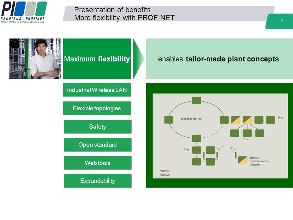 7 Presentation of benefits More flexibility with PROFINET Industrial Wireless LAN Flexible topologies Safety Open standard Web tools Expandability Max