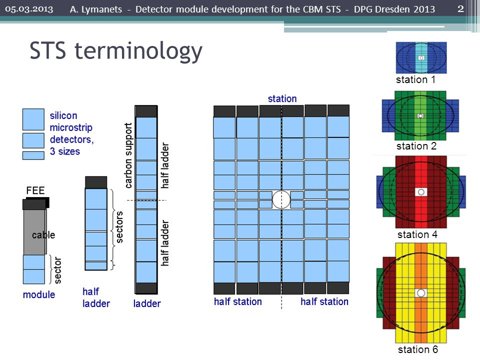 STS terminology 05.03.2013 A.
