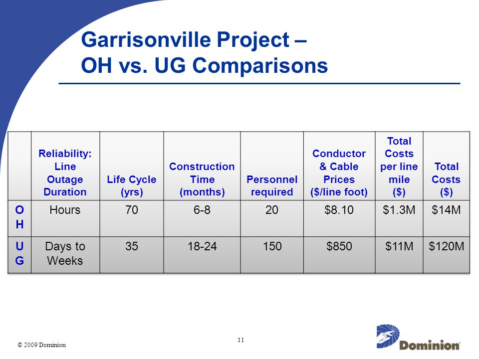 © 2003 Dominion 11 © 2009 Dominion Garrisonville Project – OH vs. UG Comparisons